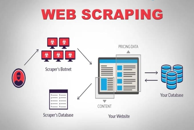 About Web scraping