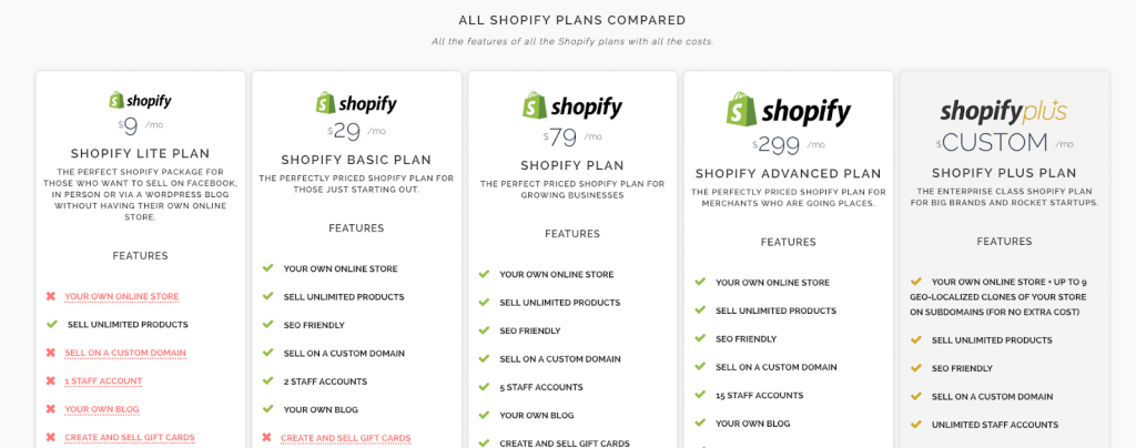 Shopify Scalability and Growth