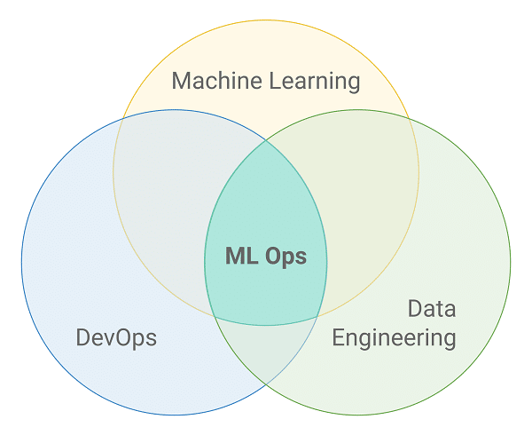 From Machine Learning to Machine Learning Operations