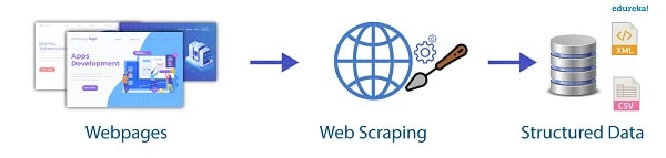 scraping process works